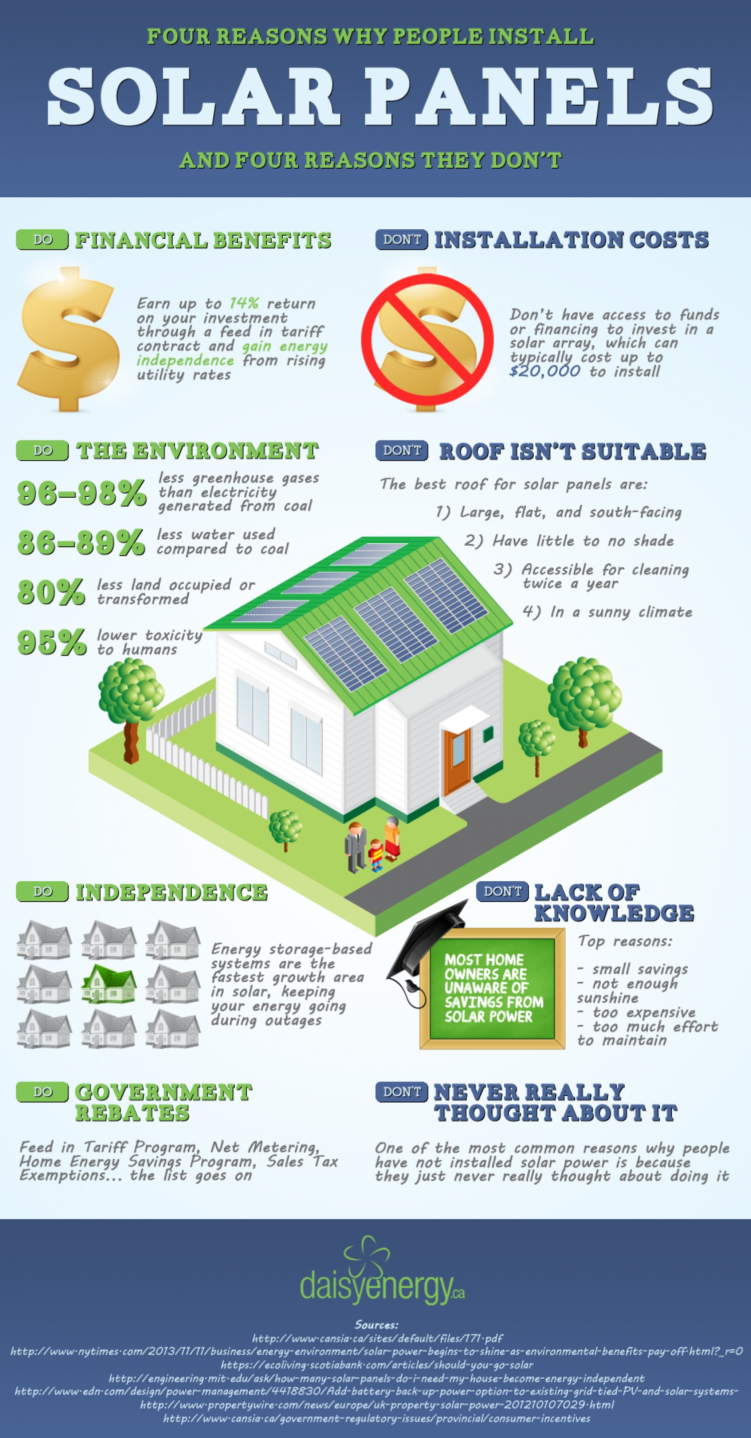 Solar Panel Installation Factors